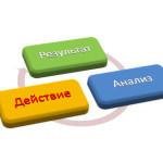 Как повысить эффективность